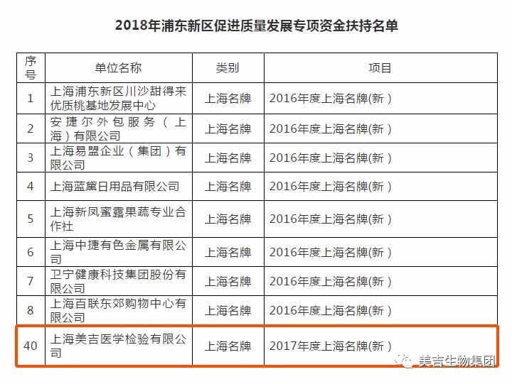 喜报︱美吉医学检验获批2018年浦东新区促进质量发展专项资金奖励
