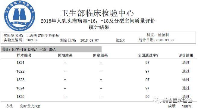 喜报   上海美吉医学检验所通过临床检验中心2018年第二次室间质评