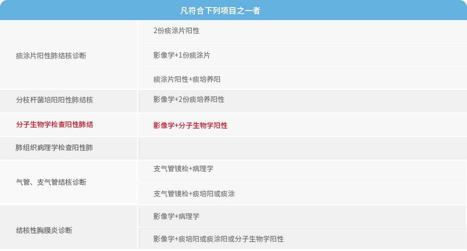 结核杆菌定性及耐药检测表.png