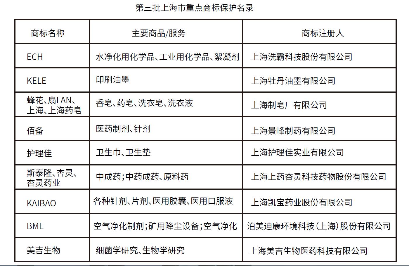 喜报︱美吉生物荣登第三批上海市重点商标保护名录